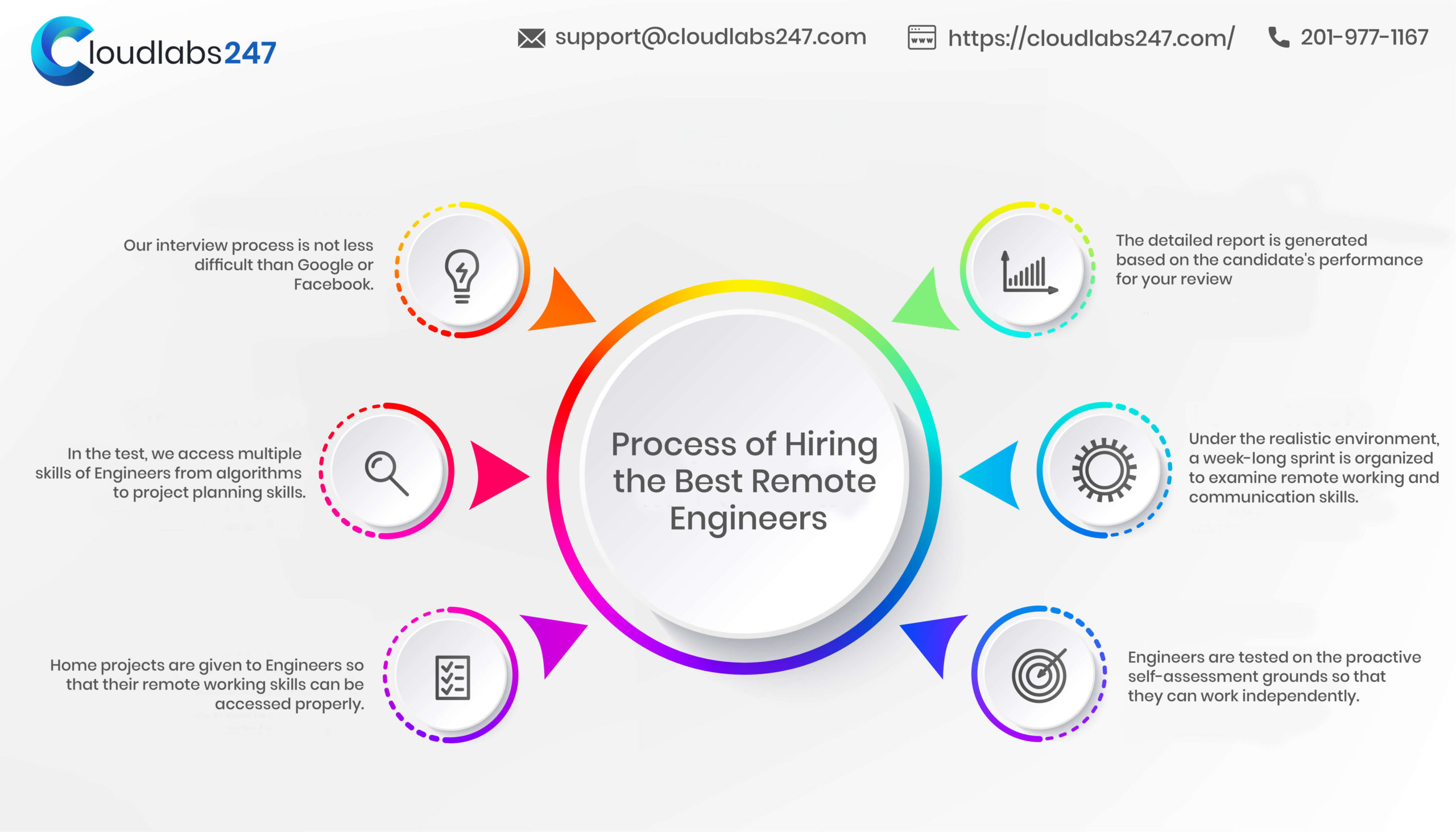 Process of Hiring the Best Remote Engineers